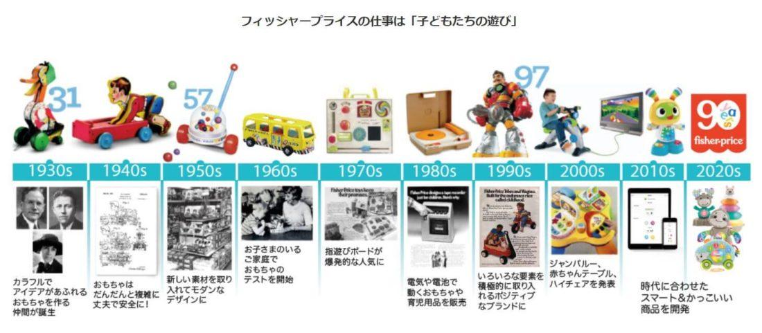 フィッシャープライス社の歴史