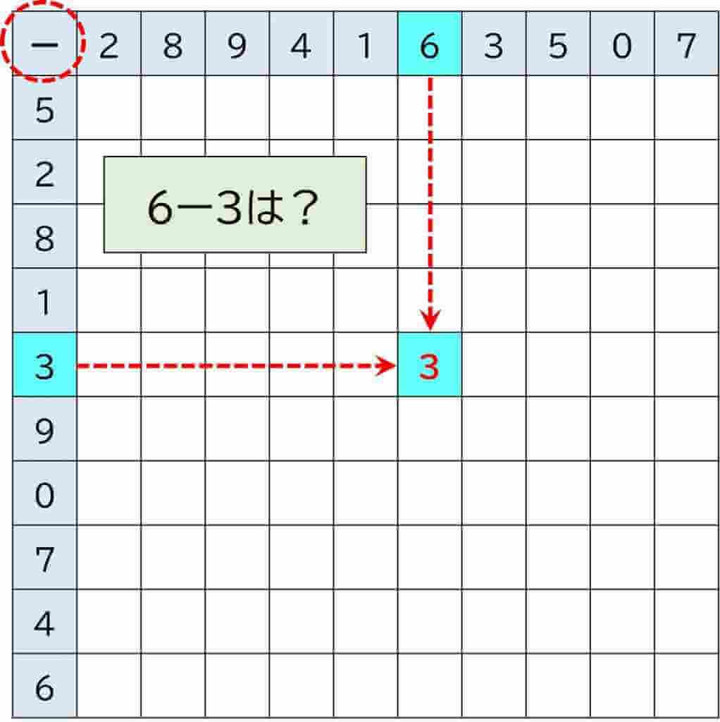 100マス計算_引き算の方法