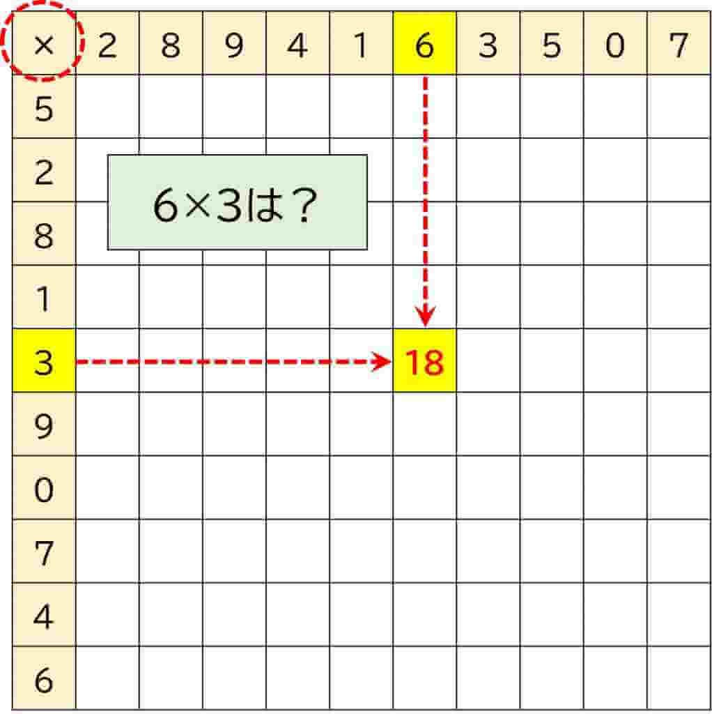 100マス計算_掛け算の方法